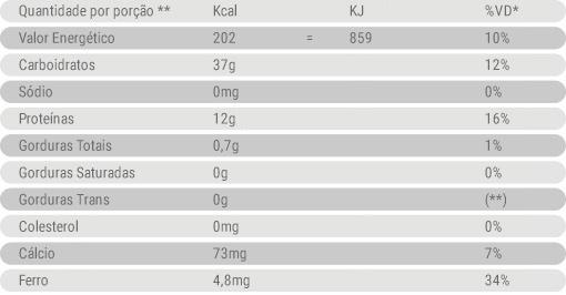 Feijão carioca - Informações nutricionais